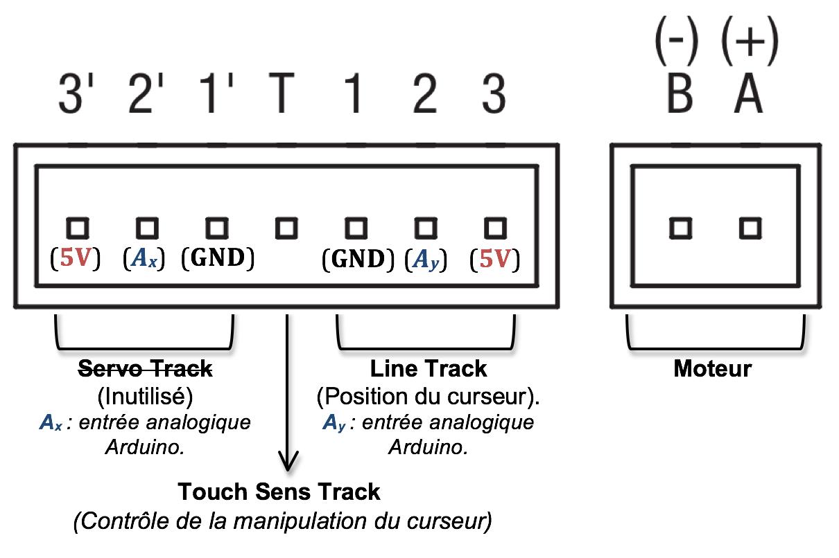 Schéma de la connectique complète, et de ses fonctionnalités.
