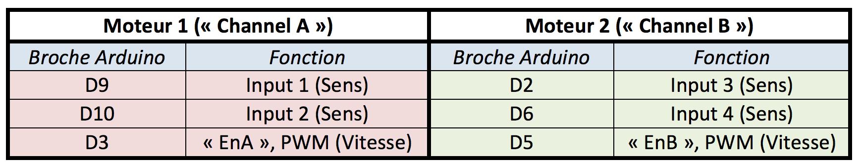 Tableau associant les fonctionnalités contrôlables à leurs broches.